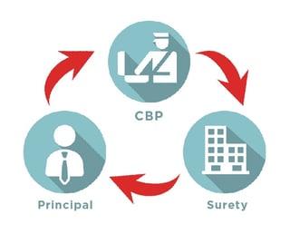 Customs Bonds Overview graphic-01.jpg
