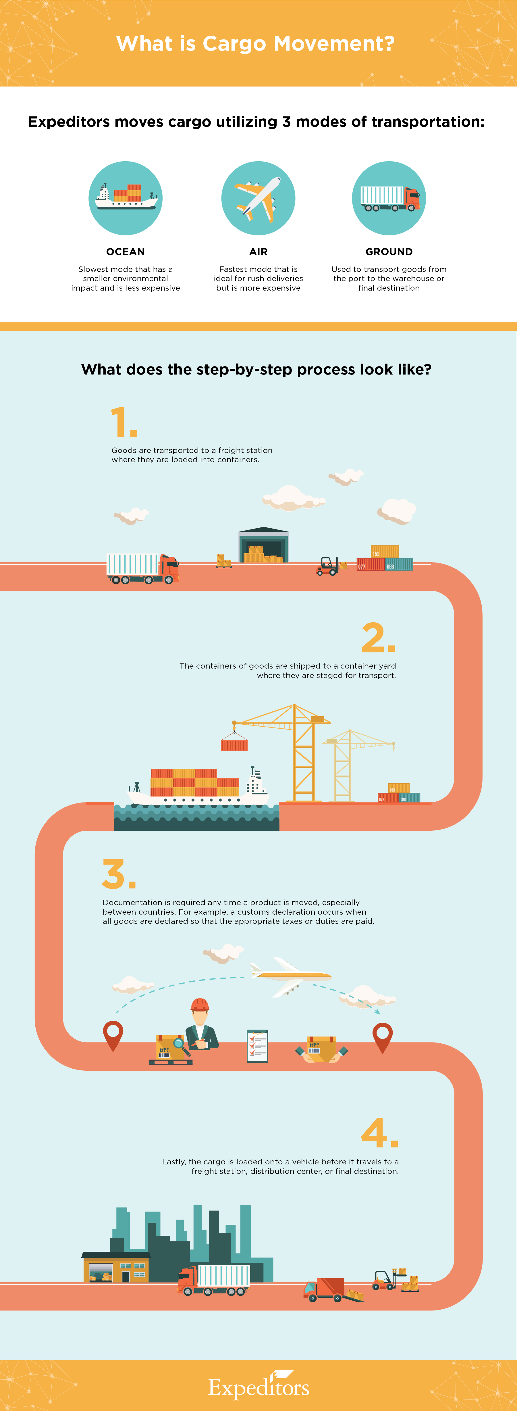 Cargo Movement Infographic