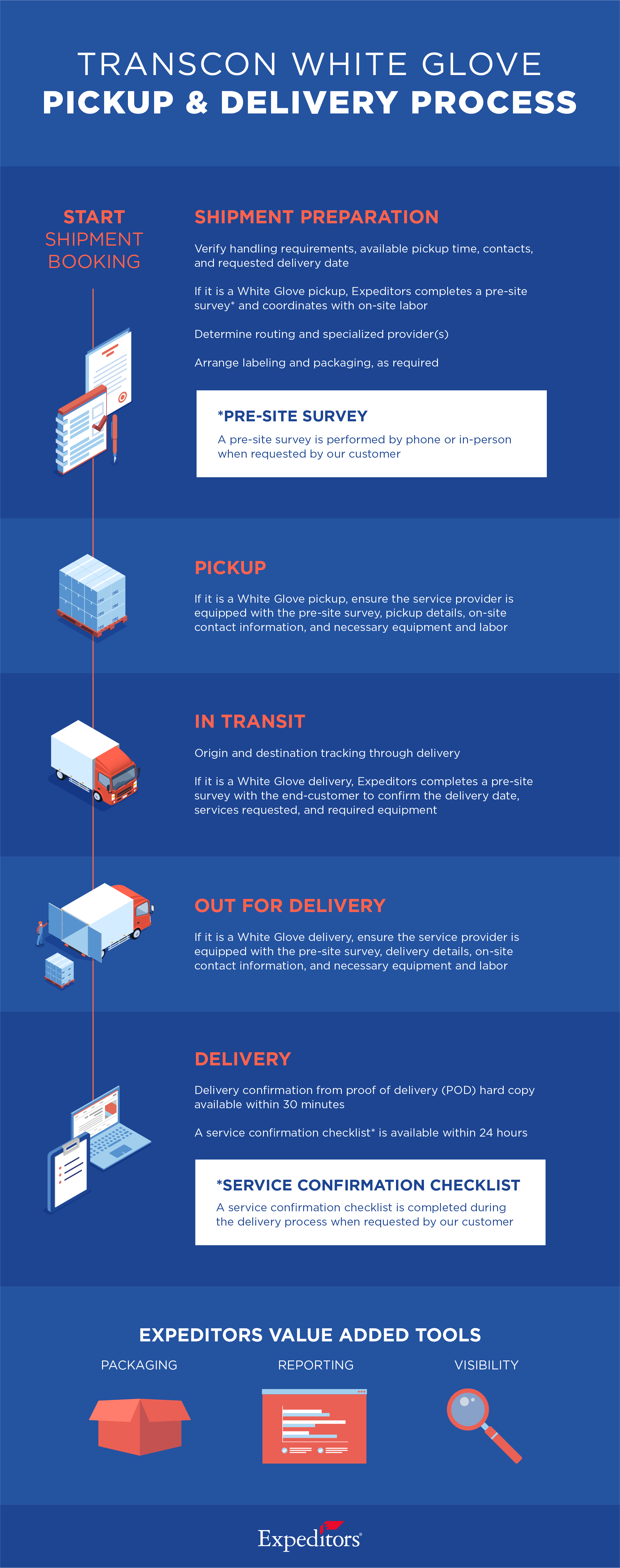 Transcon White Glove Infographic_Pickup & Delivery_Infographic