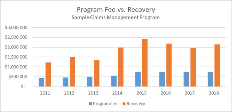 program fee vs recovery